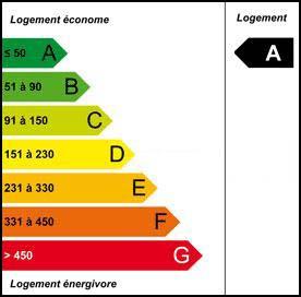 Diagnostic Performance Energétique