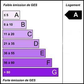 Emission de gaz à effet de serre